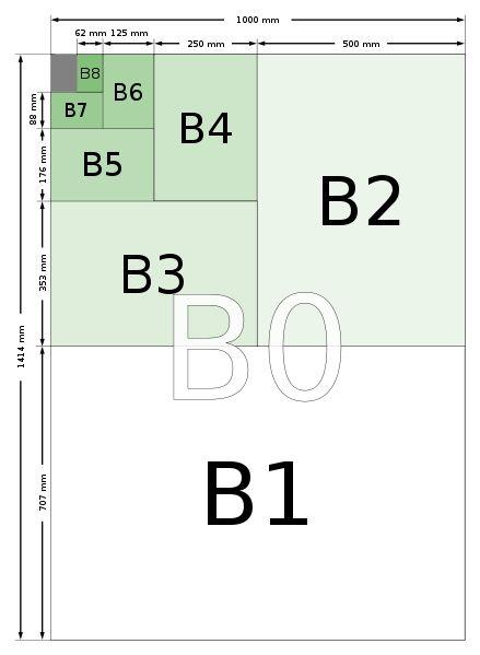 Dibujo t cnico formatos de papel y m rgenes mvblogmvblog for Blueprint paper size