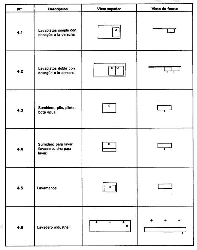 Instalacion Baño En Planta Alta:Representación de baños en planta (según NCh2217):